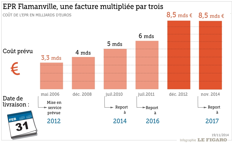 Le vrai coût de l' EPR de Flamanville